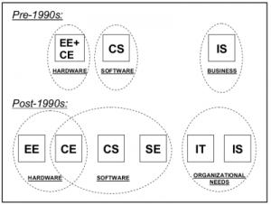 Computing disciplines